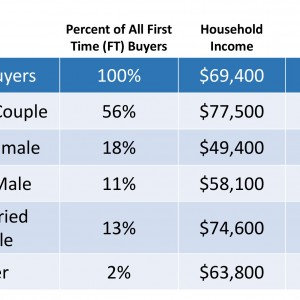 What It Takes To Buy Your First Home.